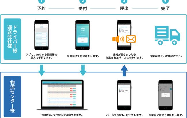 TSUNAGUTEの入出荷予約受付サービス、利用IDが1000突破