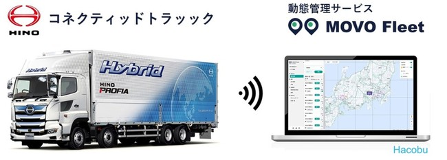 日野自動車の「コネクティッドトラック」でHacobuの動態管理サービス利用可能に