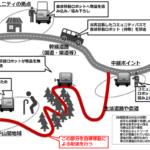 TISがNEDOの自動走行ロボット使った配送技術開発事業に参画、来春めどに福島・会津若松で実験へ