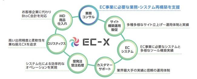 トランスコスモス、EC事業者向けの業務コンサル開始