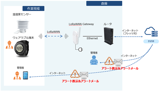 NTT東と大黒倉庫、IoTで作業員の転倒や熱中症リスクを検知する実証実験開始