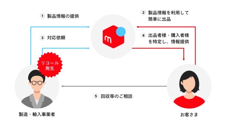 メルカリ、フリマ出品・購入者にリコール発生商品の通知サービス開始