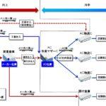 日本アクセス・佐々木社長、「冷凍マザーセンター」の21年度中本格稼働を表明