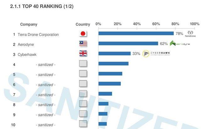 テラドローン、「ドローンサービス市場」で世界首位に