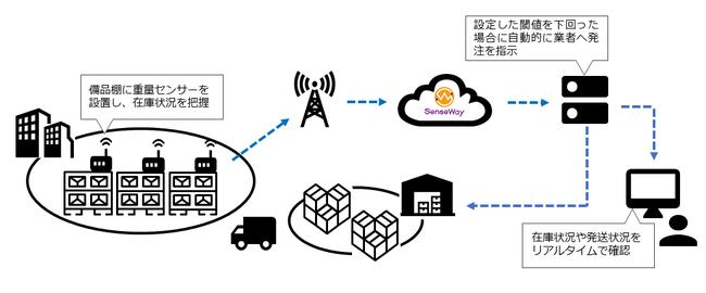 センスウェイとユカイ工学、CO-NECTが業務提携、IoT活用し在庫量自動管理が可能な重量センターを開発
