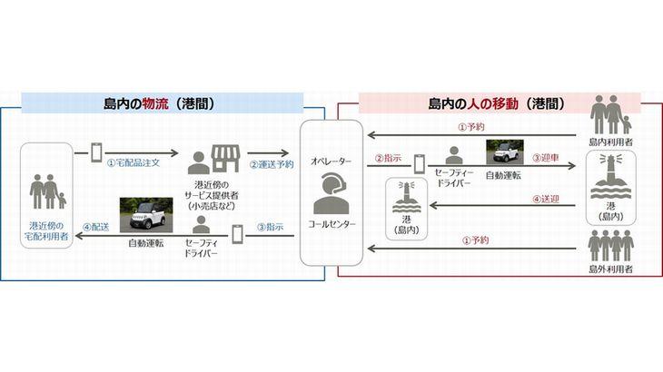 富士通など、広島・大崎上島町で12月に自動運転車両使った物流の実証実験
