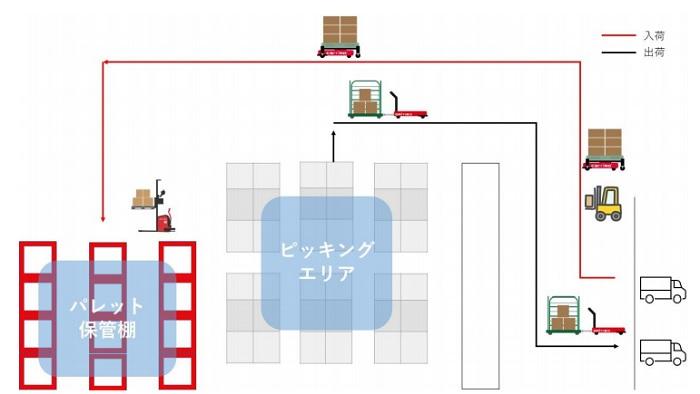 ZMP、食品・飲料倉庫向けの自動搬送ソリューションを開発