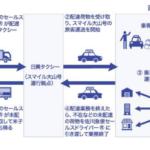 佐川、鳥取・大山町でデマンドバス使った貨客混載事業を開始