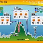 日本気象協会、ドライバー向け道路・気象情報サービスの提供開始