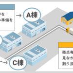 モノフル、トラック予約・受付サービスに「複数箇所積み降ろし」機能を追加