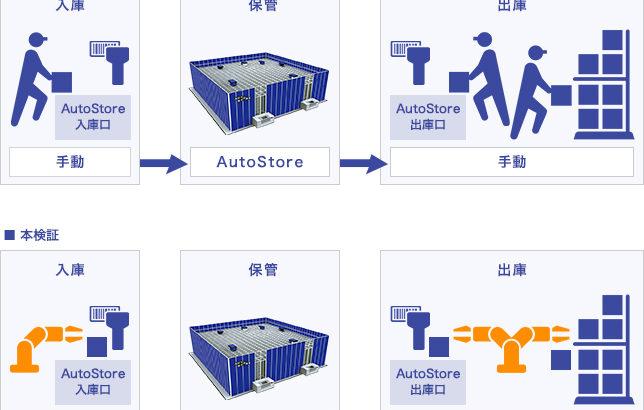 「Xフロンティア」で自動倉庫システムとピースピッキングロボットの連携実験