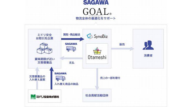 佐川とSynaBiz、ミドリ安全が賞味期限迫った災害備蓄品の再流通支援で連携