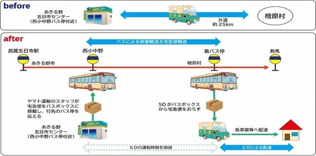 ヤマト運輸と西東京バス、東京・あきる野~檜原村間の路線バス内で宅配荷物運ぶ「客貨混載」開始