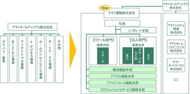 ヤマトHDがDX推進明示した3年間の新中計公表、最終年度に営業利益1000億円目指す