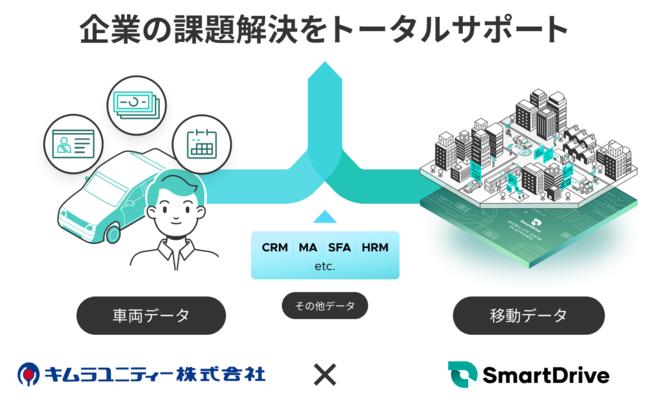 キムラユニティーとスマートドライブ、企業の車両管理支援で協業