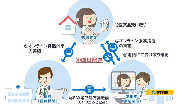 日本調剤、バイク便のソクハイと連携し医薬品の即日配達実験