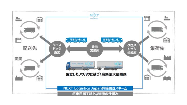 日野自子会社で幹線輸送の効率化・省人化に取り組むNEXT Logistics Japan、新たに6社が計7300万円出資