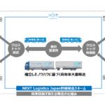鈴与、日野自子会社のNEXT Logistics Japanに出資