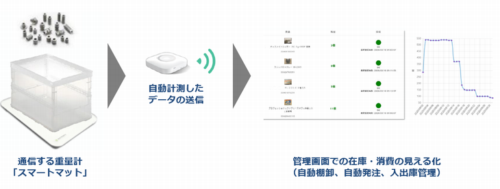 凸版印刷、IoT使った重量計「スマートマット」で製品在庫の自動棚卸しへ