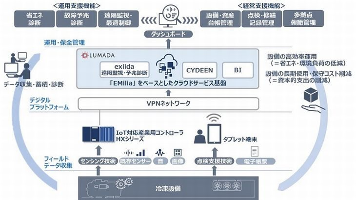 ニチレイロジと日立、 IoT生かし冷凍設備の運用・保全効率化ソリューション実用化