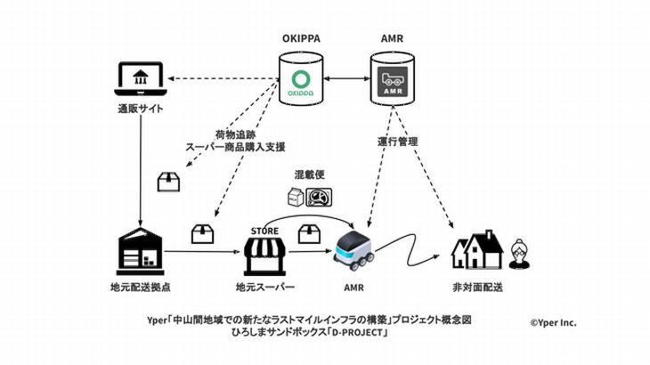 置き配バッグ「OKIPPA」のYper、ロボットで宅配荷物と生鮮食品の混載配送を実験へ