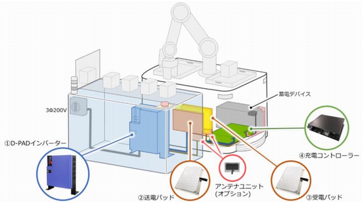 ダイフク、作業中にAGVの充電可能なワイヤレスシステムを発売