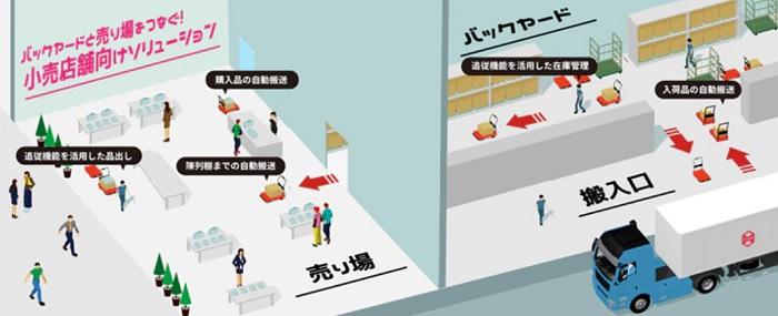 ZMP、物流支援ロボットを小売店舗にも利用提案へ