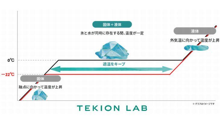 シャープがドライアイスの代替品「適温蓄冷材」を開発