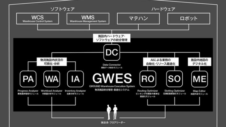 GROUNDと日本ユニシス、物流施設の庫内作業を包括的に効率化する新システム販売で連携