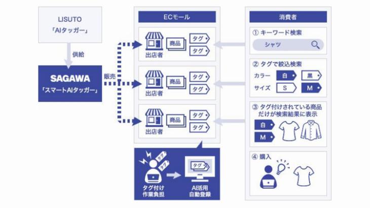佐川、EC事業者向けに商品タグID自動登録サービスの販売開始