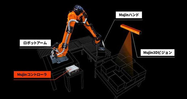 Mujin、物流向けの新たな自動化ソリューション提供開始