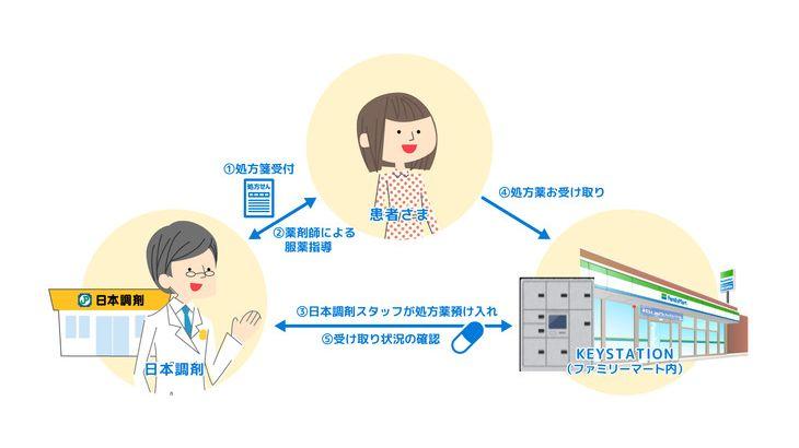 日本調剤、ファミマの認証機能付きボックス「KEY STATION」で処方薬受け渡し実証実験