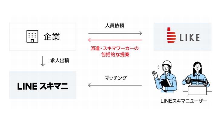 LINEとライクワークス、ギグワーク向け「LINEスキマニ」で業務提携契約