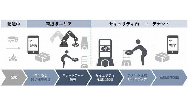 森トラスト、東京・虎ノ門の「城山トラストタワー」で複数メーカーの自動搬送ロボット使った館内物流効率化の実証実験
