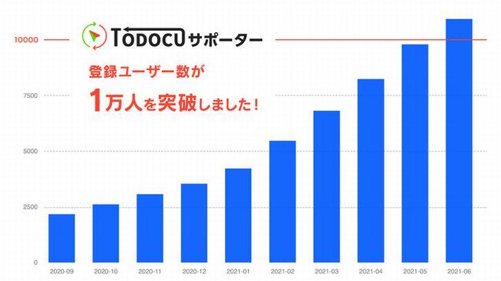 207、ラストワンマイル効率化アプリ「TODOCUサポーター」1万ユーザー突破