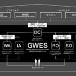 GROUNDの庫内作業最適化システム、配送効率化に貢献する機能開発に意欲