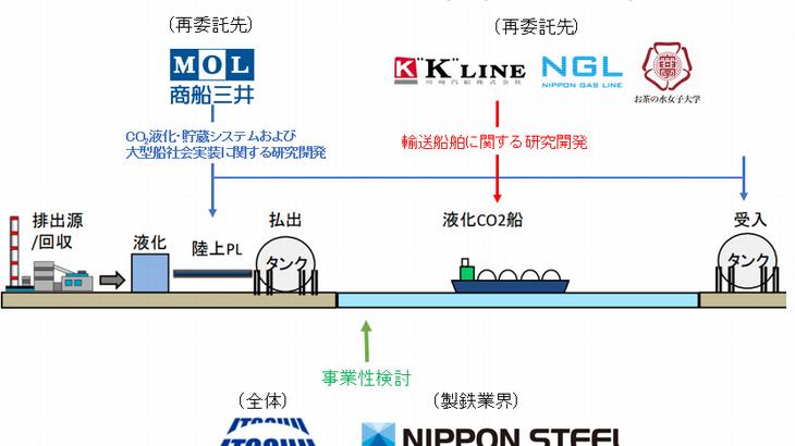 伊藤忠など、NEDO公募のCO2輸送技術確立目指す実証試験に採択
