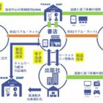 トーハンと大日本印刷、出版流通改革「出版DX」を共同で推進へ