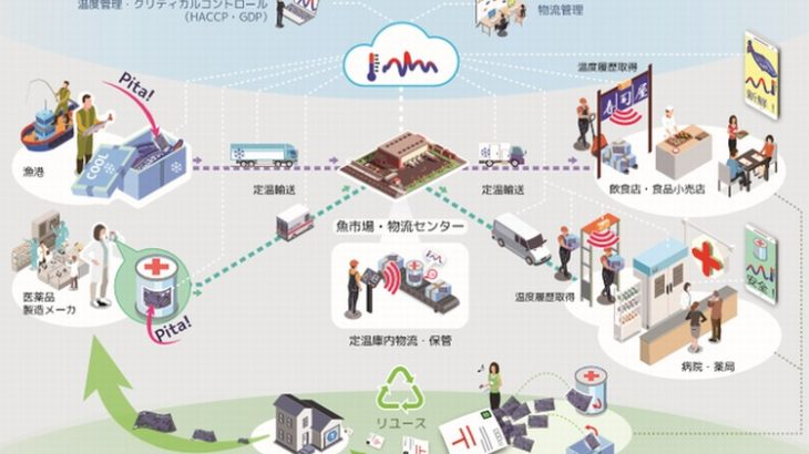 三井不動産と東京大発のパイクリスタル、120キロメートルの長距離物流時の温度・振動観測実験