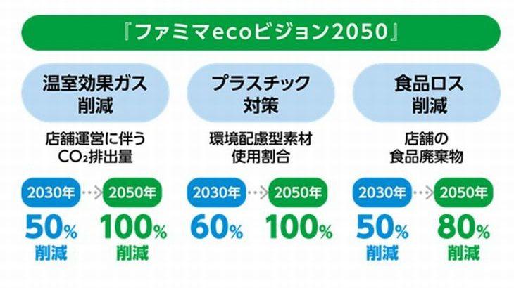 ファミリーマート、20年度はCO2排出量を13・2%削減