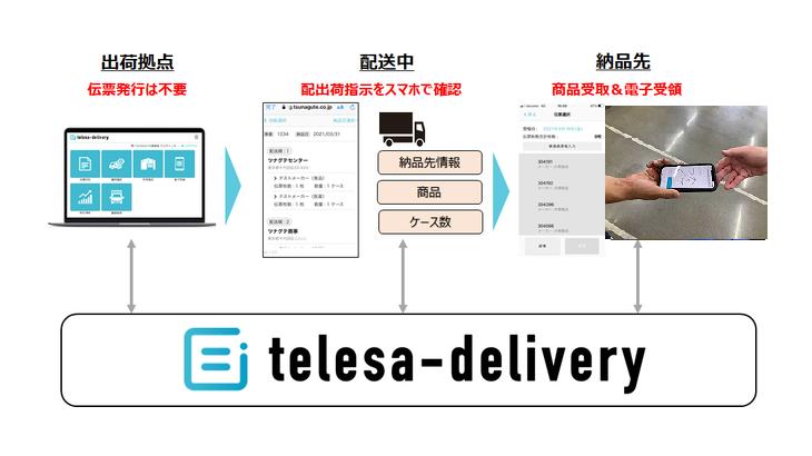 TSUNAGUTE、伝票効率化サービス「telesa-delivery」にドライバーのスマホで電子受領可能な新機能追加