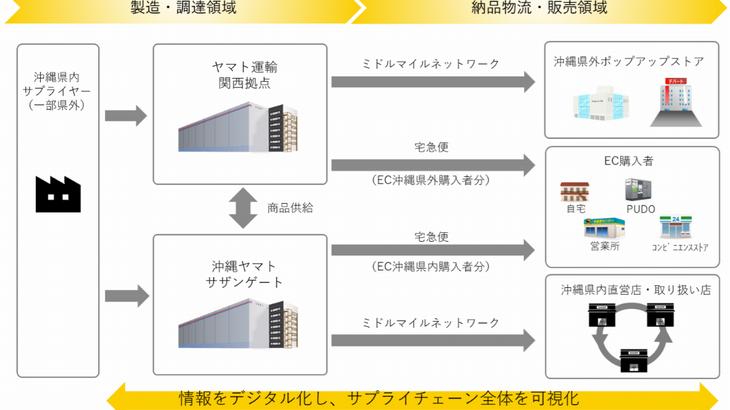 ヤマト、沖縄コーカスの独自商品「首里石鹸」物流業務を一括管理