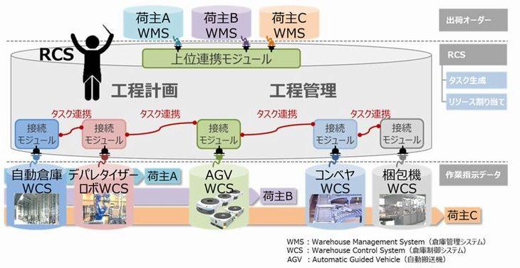 日立物流、センター内の作業割り付け最適化する統合制御システム「RCS」で特許取得