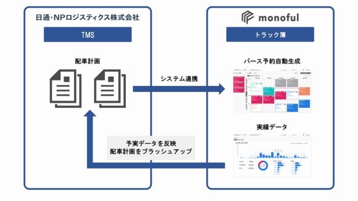 モノフルと日通・NPロジスティクス、物流業務効率化で共同研究開始