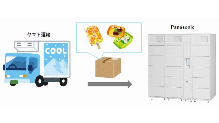 東急不動産とパナソニック、ヤマトが大阪で冷凍・冷蔵宅配ボックスの実証実験