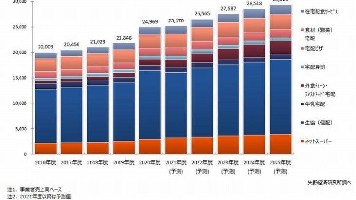 主要8分野の食品宅配市場、今後5年で17・4%増と予想
