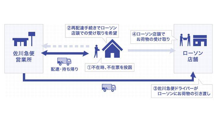 佐川、不在時配達荷物をローソン店頭で引き渡すトライアルを長崎・五島で開始へ