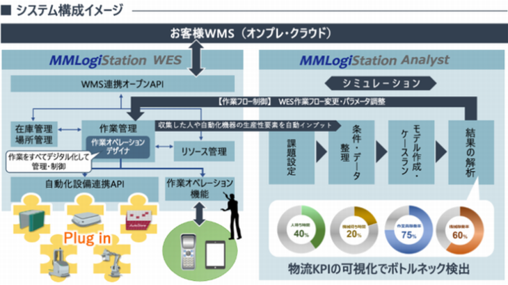YE DIGITAL、倉庫自動化促進に特化したWESを11月に提供開始へ
