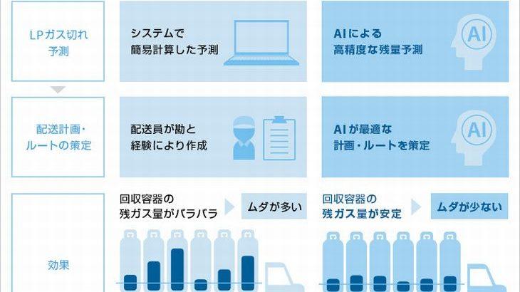 ソフトバンクと九州大、AIとIoTでLPガスの残量予測し配送計画最適化へ