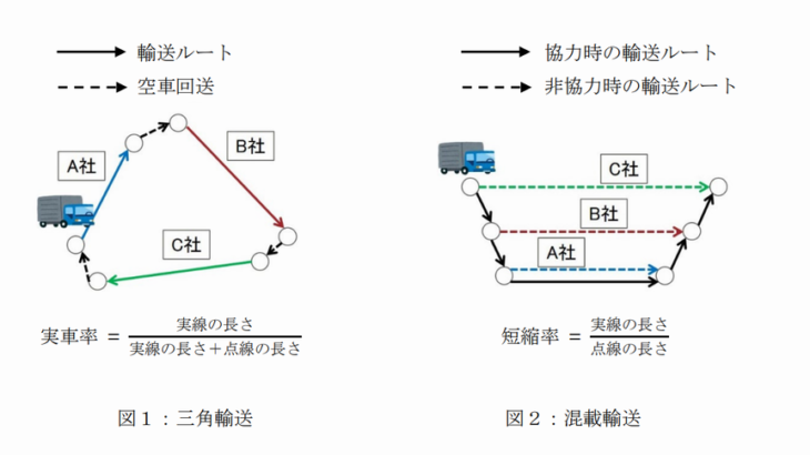 JPRと群馬大、高効率の共用輸送組み合わせを瞬時にマッチング可能な新技術開発